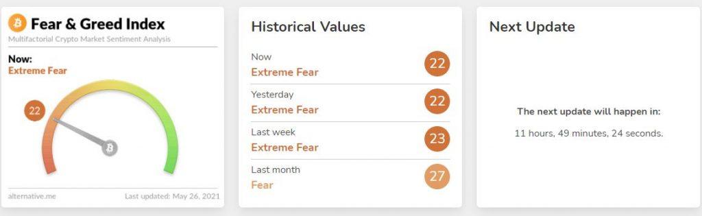 شاخص ترس و طمع چیست؟